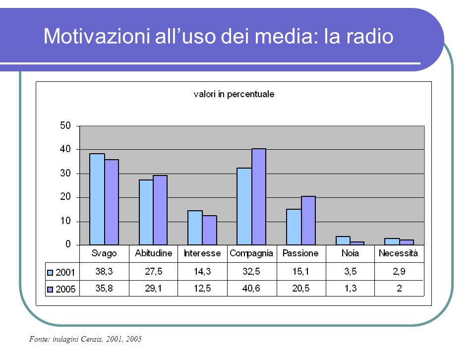 Motivazioni alluso dei media: la radio Fonte: indagini Censis, 2001, 2005