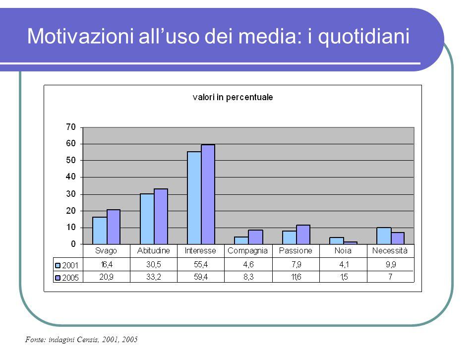 Motivazioni alluso dei media: i quotidiani Fonte: indagini Censis, 2001, 2005