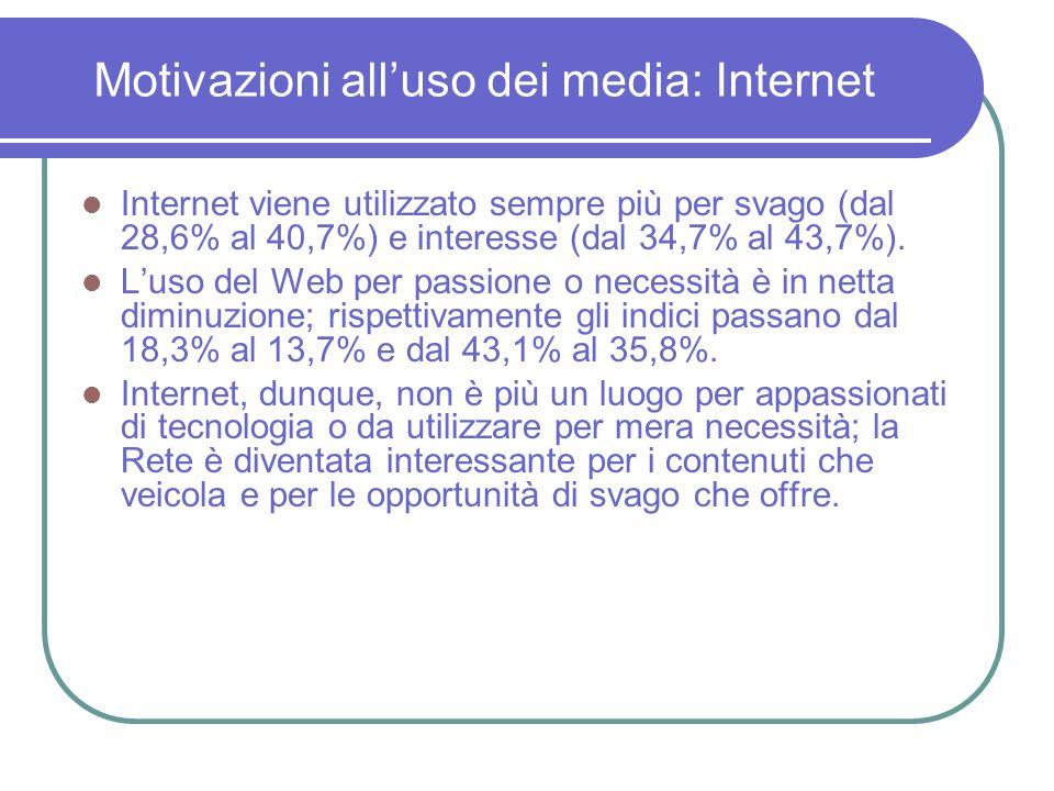 Motivazioni alluso dei media: Internet Internet viene utilizzato sempre più per svago (dal 28,6% al 40,7%) e interesse (dal 34,7% al 43,7%).