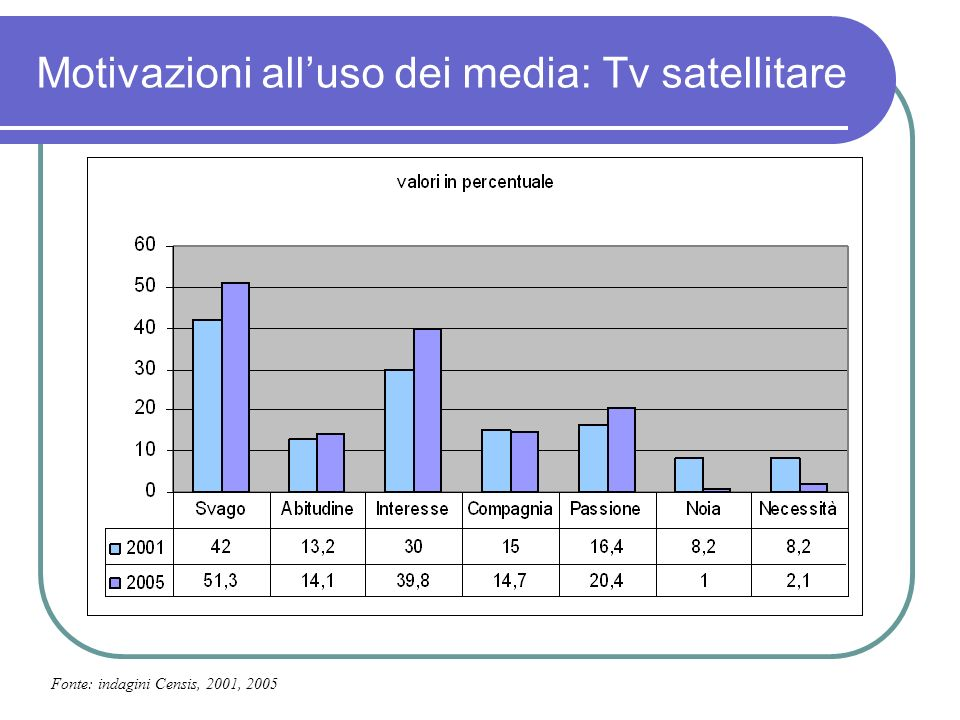 Motivazioni alluso dei media: Tv satellitare Fonte: indagini Censis, 2001, 2005