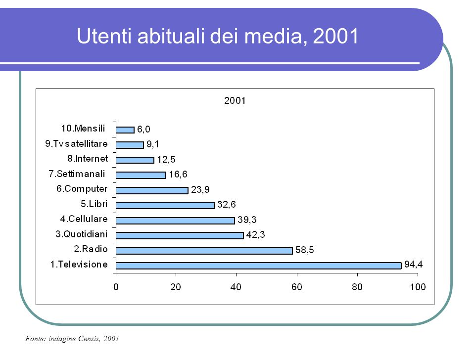 Attività preferite dagli utenti Fonte: indagini Censis, 2001, 2005