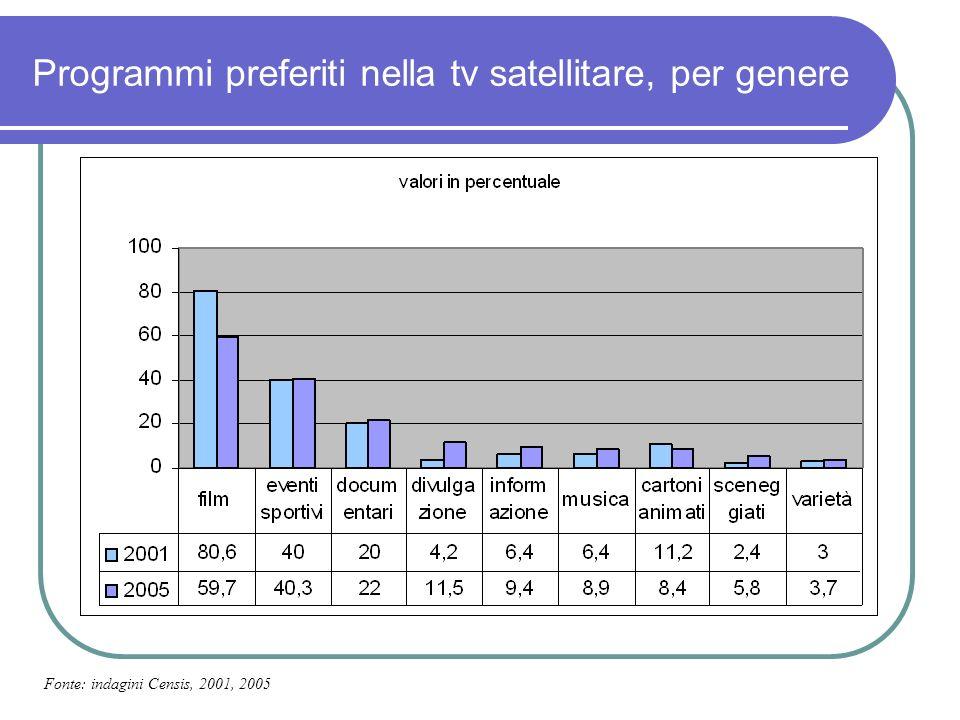 Programmi preferiti nella tv satellitare, per genere Fonte: indagini Censis, 2001, 2005