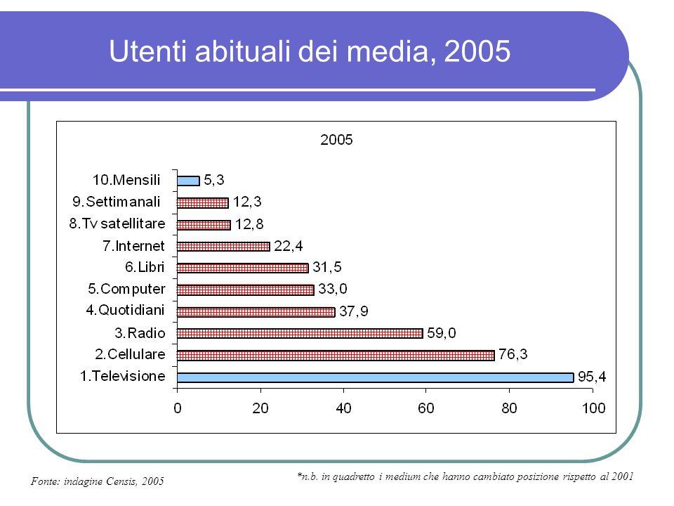 Classifica medium Negli ultimi cinque anni il rapporto degli italiani con i media si è fatto più consistente e diversificato.