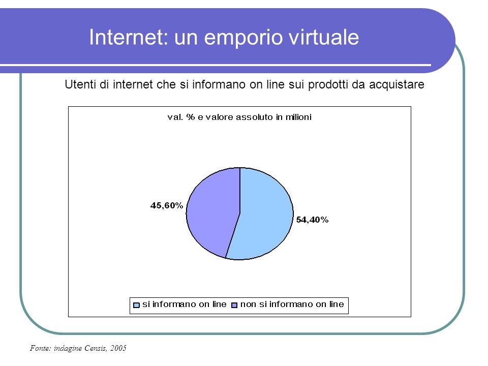 Internet: un emporio virtuale Utenti di internet che si informano on line sui prodotti da acquistare Fonte: indagine Censis, 2005