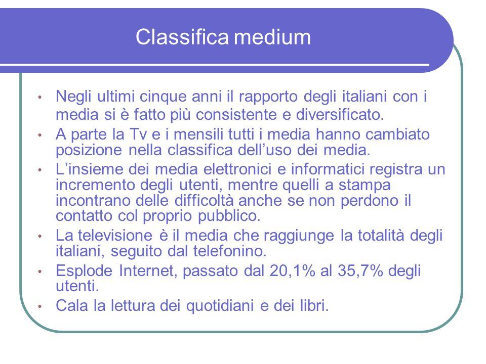 Motivazioni alluso dei media: Internet Fonte: indagini Censis, 2001, 2005