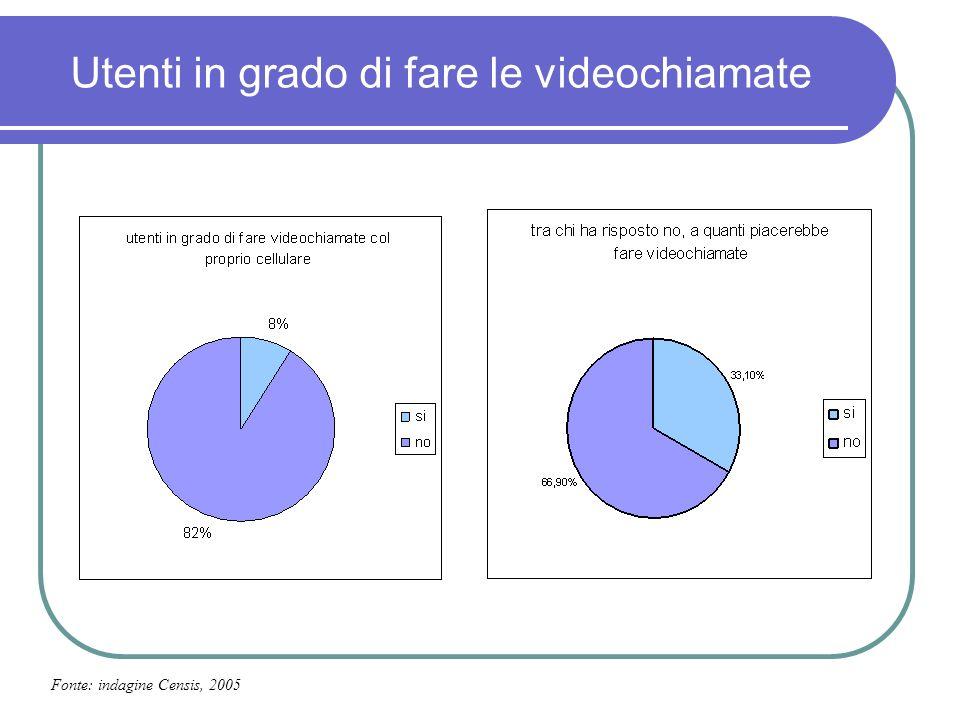 Utenti in grado di fare le videochiamate Fonte: indagine Censis, 2005