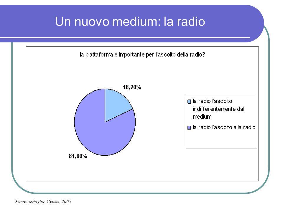Un nuovo medium: la radio Fonte: indagine Censis, 2005