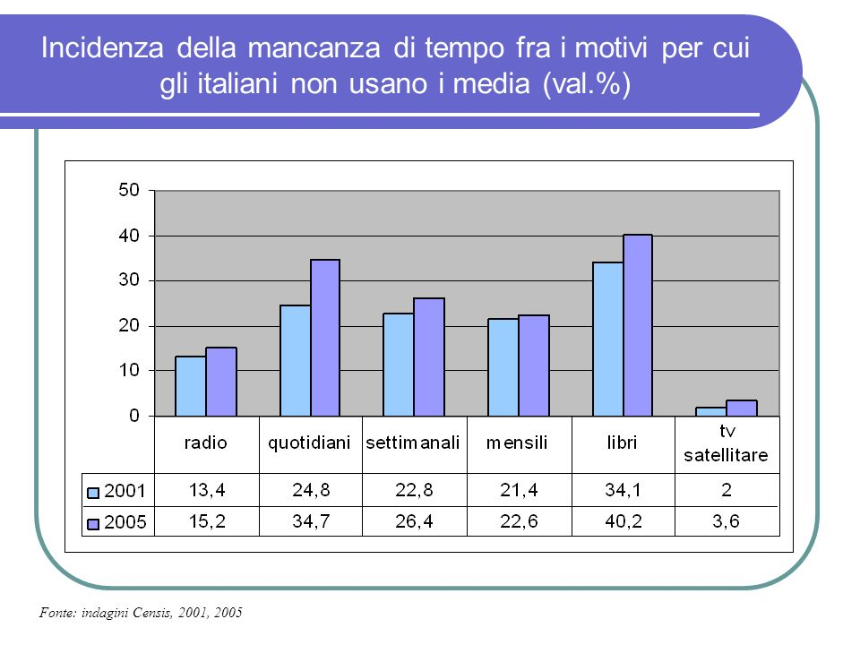 Motivazioni delluso dei media: il cellulare Fonte: indagini Censis, 2001, 2005