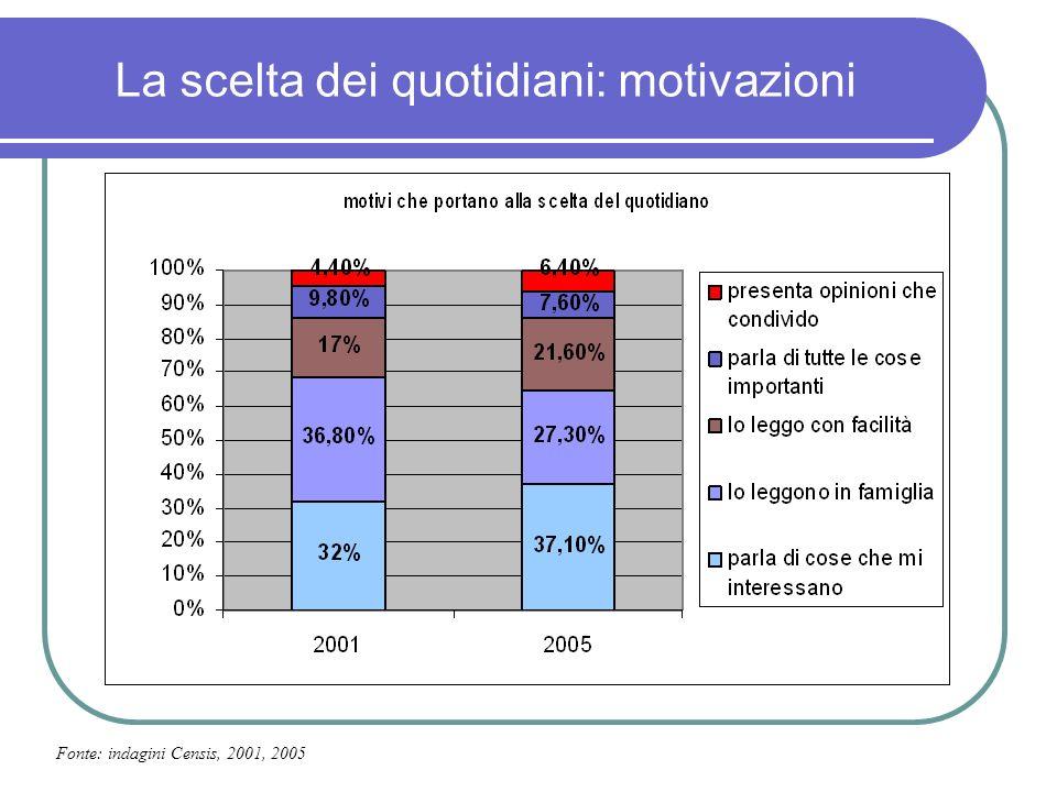 La scelta dei quotidiani: motivazioni Fonte: indagini Censis, 2001, 2005