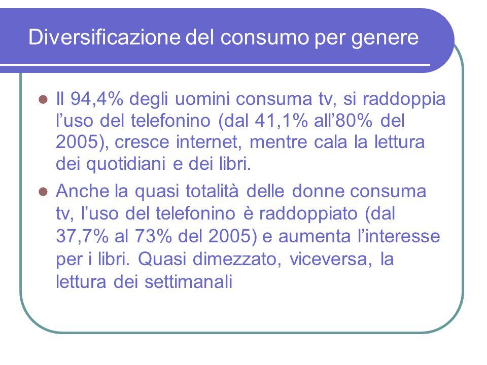 Diversificazione del consumo per genere Il 94,4% degli uomini consuma tv, si raddoppia luso del telefonino (dal 41,1% all80% del 2005), cresce internet, mentre cala la lettura dei quotidiani e dei libri.