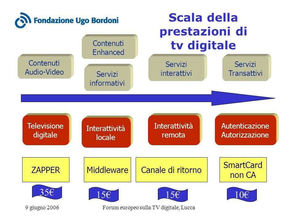 9 giugno 2006Forum europeo sulla TV digitale, Lucca Scala della prestazioni di tv digitale Contenuti Audio-Video Televisione digitale Interattività locale Interattività remota Servizi informativi Servizi interattivi Autenticazione Autorizzazione Servizi Transattivi ZAPPERMiddlewareCanale di ritorno SmartCard non CA 35 15 10 Contenuti Enhanced