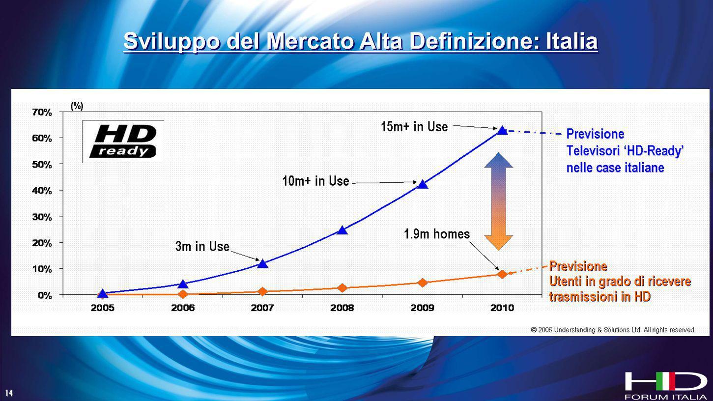 14 Sviluppo del Mercato Alta Definizione: Italia