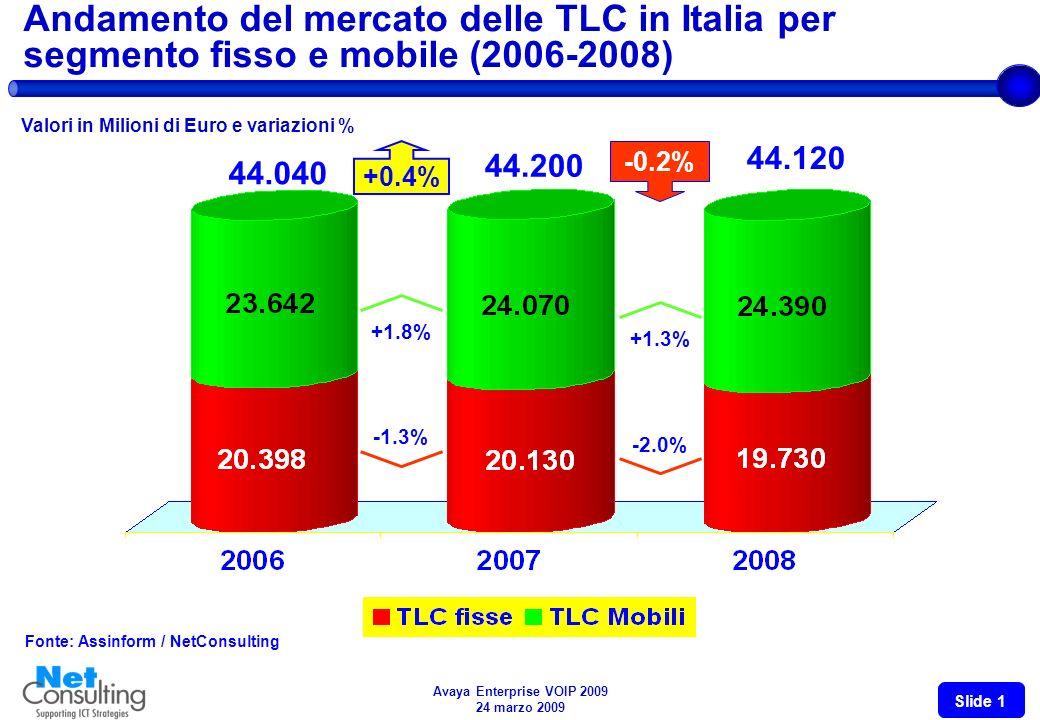 Avaya Enterprise VOIP 2009 24 marzo 2009 Slide 0 Avaya Enterprise VOIP Lo scenario delle TLC Italia ed il ruolo dellIP Riccardo Zanchi Partner Milano