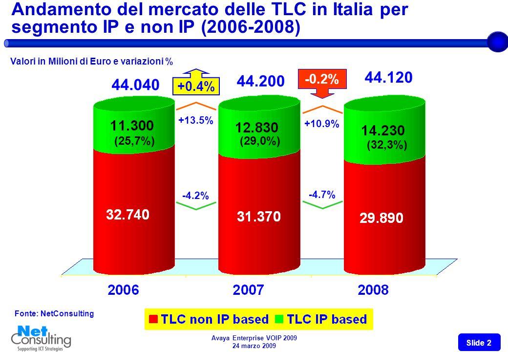 Avaya Enterprise VOIP 2009 24 marzo 2009 Slide 1 Andamento del mercato delle TLC in Italia per segmento fisso e mobile (2006-2008) Valori in Milioni d