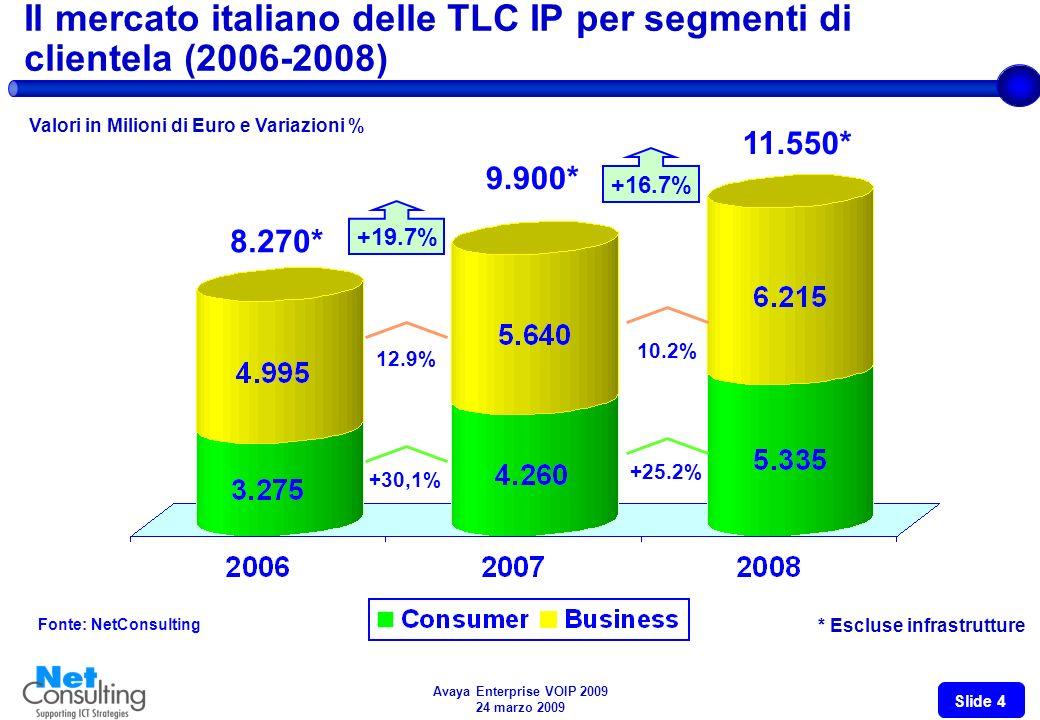 Avaya Enterprise VOIP 2009 24 marzo 2009 Slide 3 Limpatto dellIP nelle diverse componenti delle TLC (2005 2009E) Valori in % Fonte: NetConsulting, 200