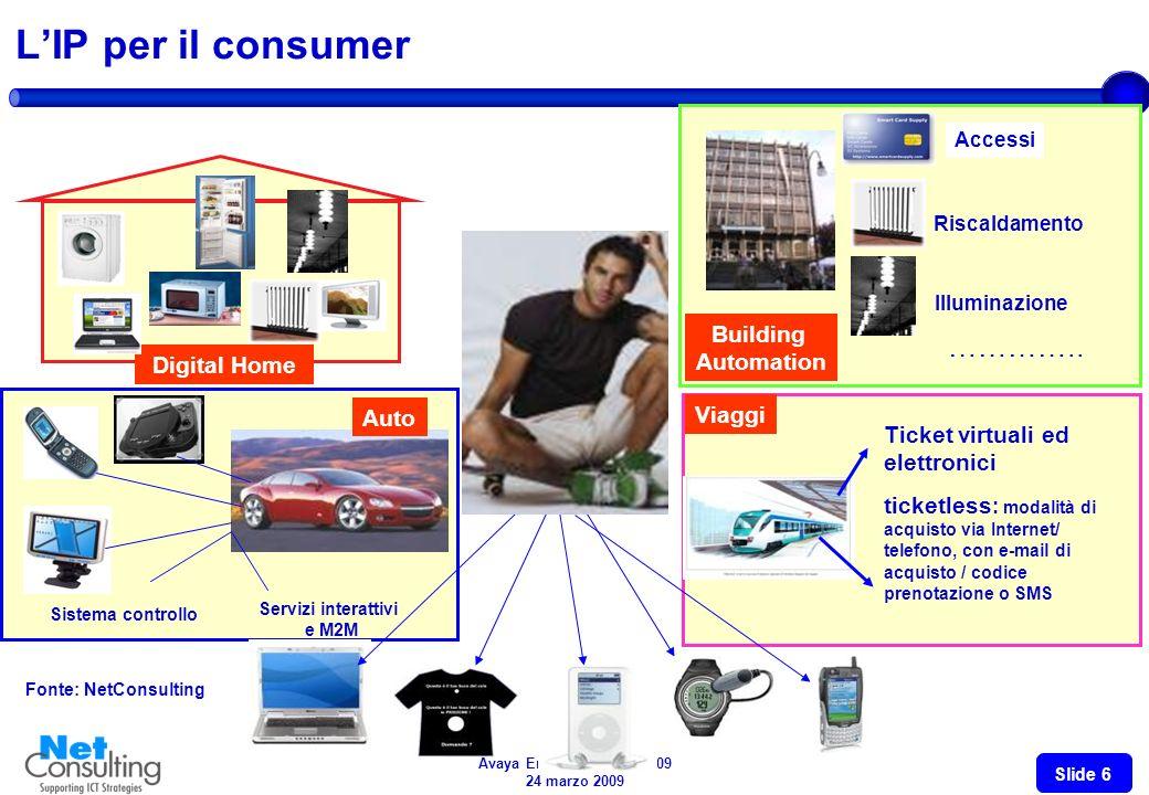 Avaya Enterprise VOIP 2009 24 marzo 2009 Slide 5 Gli accessi a Banda Larga in Italia (2006-2008) Valori in migliaia di accessi - Variazioni % Fonte: A