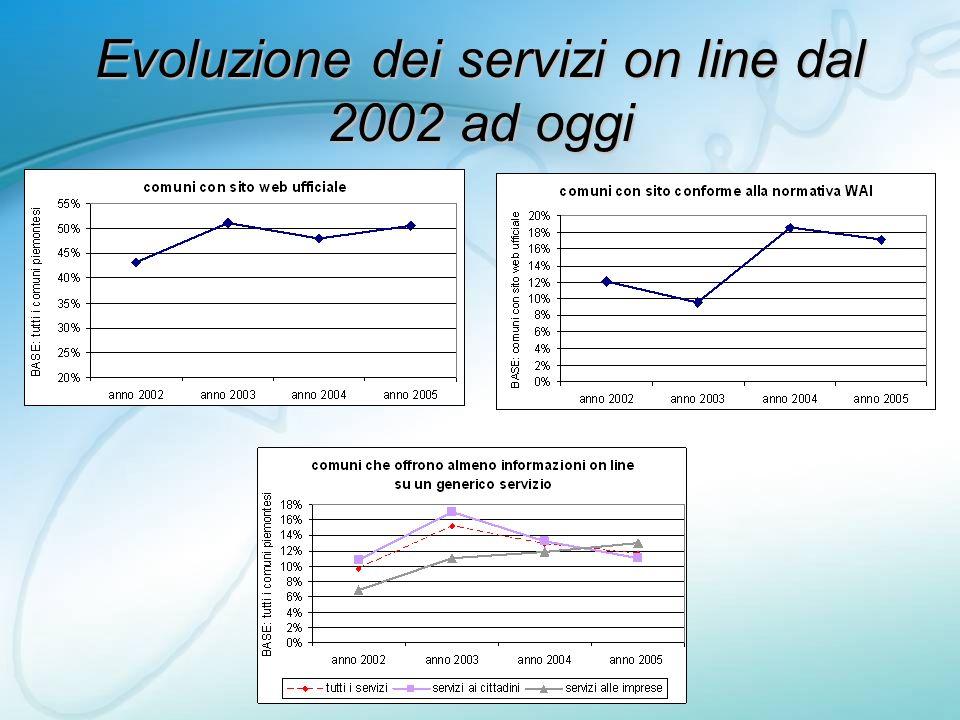 Evoluzione dei servizi on line dal 2002 ad oggi