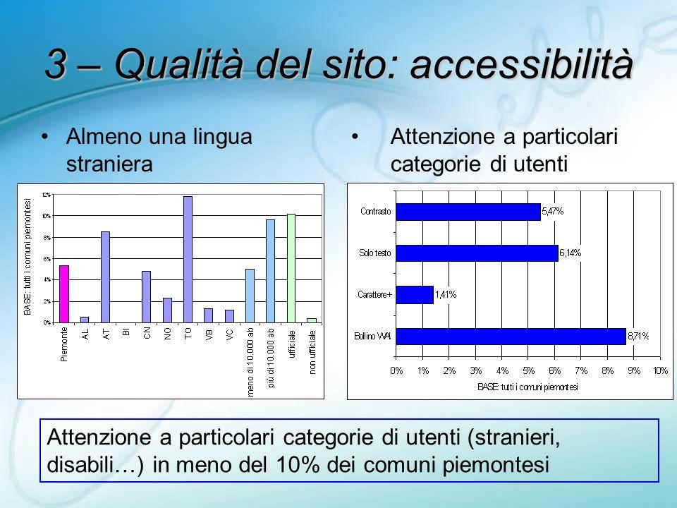3 – Qualità del sito: accessibilità Almeno una lingua straniera Attenzione a particolari categorie di utenti Attenzione a particolari categorie di utenti (stranieri, disabili…) in meno del 10% dei comuni piemontesi