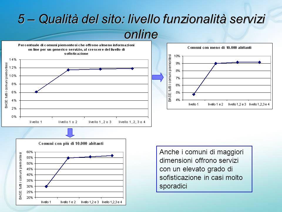 5 – Qualità del sito: livello funzionalità servizi online Anche i comuni di maggiori dimensioni offrono servizi con un elevato grado di sofisticazione in casi molto sporadici