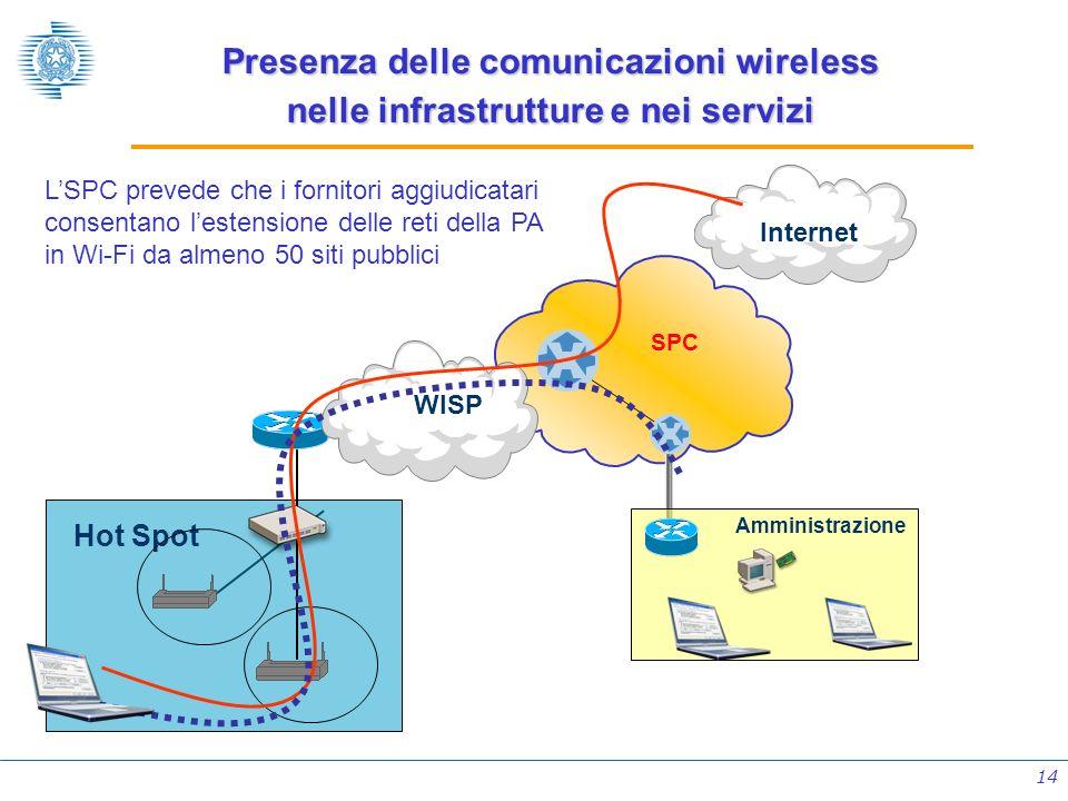14 Hot Spot Internet WISP Amministrazione SPC LSPC prevede che i fornitori aggiudicatari consentano lestensione delle reti della PA in Wi-Fi da almeno