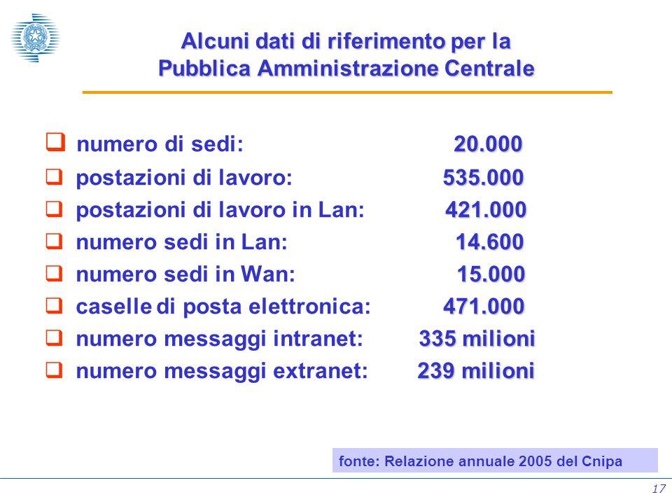 17 Alcuni dati di riferimento per la Pubblica Amministrazione Centrale 20.000 numero di sedi: 20.000 535.000 postazioni di lavoro: 535.000 421.000 pos