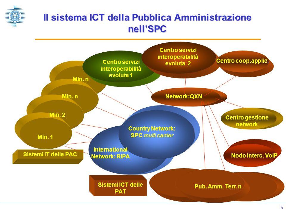 9 Il sistema ICT della Pubblica Amministrazione nellSPC Sistemi IT della PAC Min. 1 Min. n Min. 2 Min. n Network:QXN Country Network: SPC multi carrie