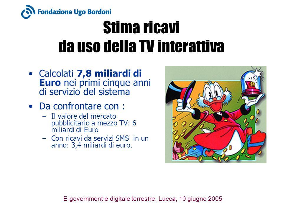E-government e digitale terrestre, Lucca, 10 giugno 2005 Stima ricavi da uso della TV interattiva Calcolati 7,8 miliardi di Euro nei primi cinque anni di servizio del sistema Da confrontare con : –Il valore del mercato pubblicitario a mezzo TV: 6 miliardi di Euro –Con ricavi da servizi SMS in un anno: 3,4 miliardi di euro.