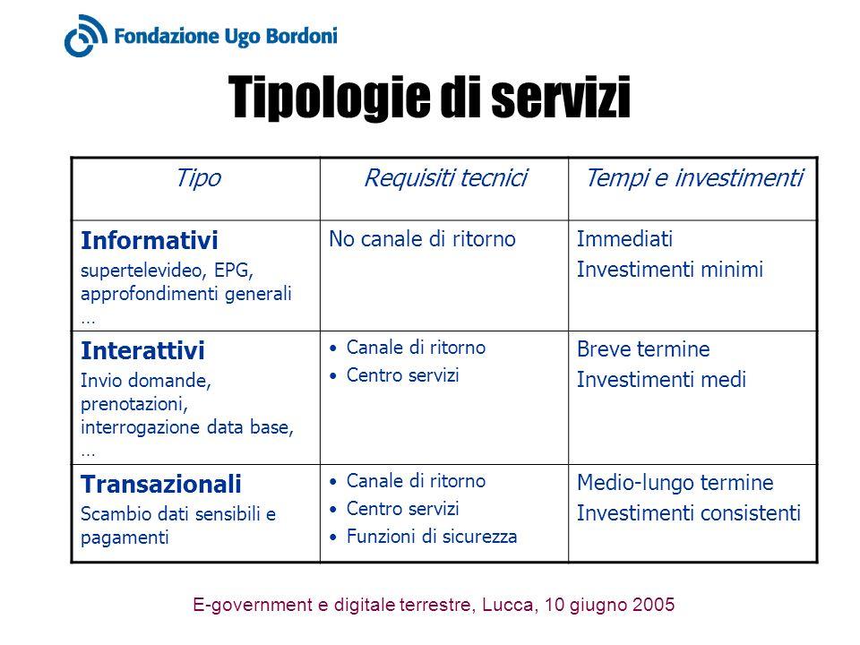 E-government e digitale terrestre, Lucca, 10 giugno 2005 Tipologie di servizi TipoRequisiti tecniciTempi e investimenti Informativi supertelevideo, EP