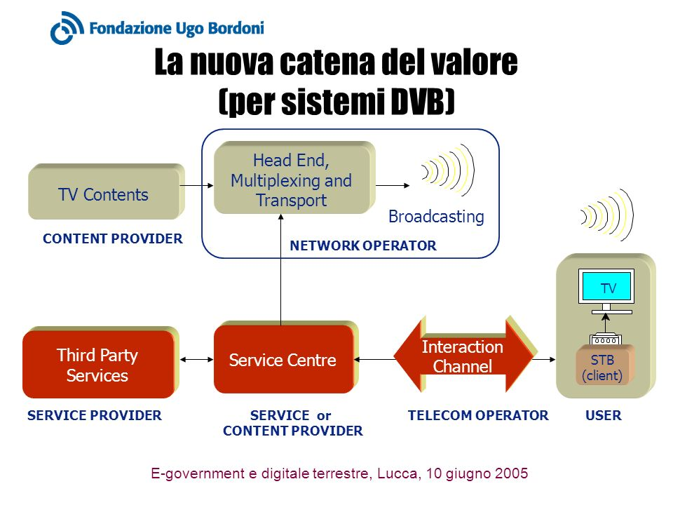E-government e digitale terrestre, Lucca, 10 giugno 2005 La nuova catena del valore (per sistemi DVB) TV Contents Third Party Services CONTENT PROVIDE