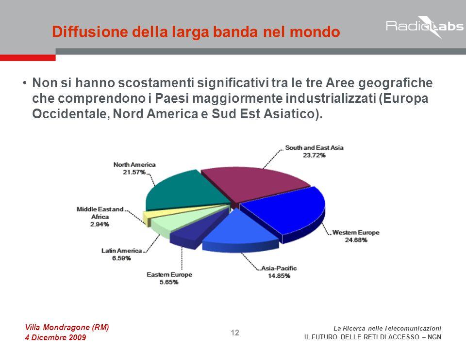 La Ricerca nelle Telecomunicazioni IL FUTURO DELLE RETI DI ACCESSO – NGN Villa Mondragone (RM) 4 Dicembre 2009 Non si hanno scostamenti significativi