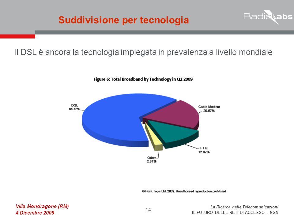 La Ricerca nelle Telecomunicazioni IL FUTURO DELLE RETI DI ACCESSO – NGN Villa Mondragone (RM) 4 Dicembre 2009 Il DSL è ancora la tecnologia impiegata in prevalenza a livello mondiale Suddivisione per tecnologia 14