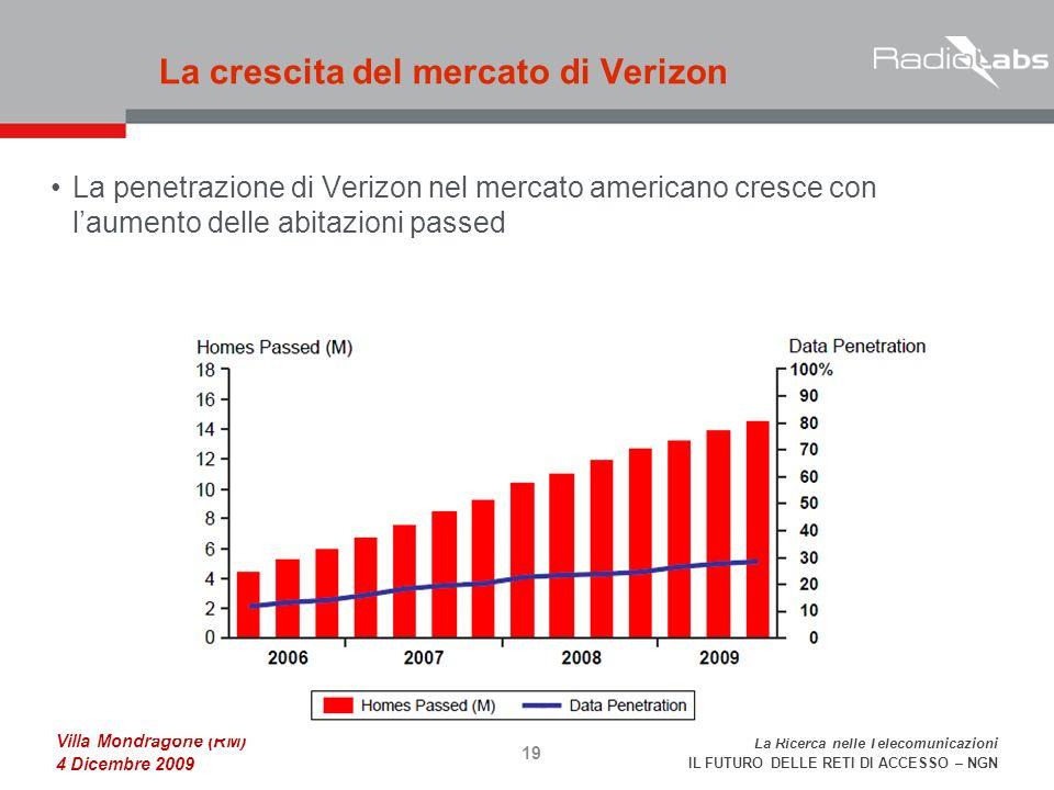 La Ricerca nelle Telecomunicazioni IL FUTURO DELLE RETI DI ACCESSO – NGN Villa Mondragone (RM) 4 Dicembre 2009 La penetrazione di Verizon nel mercato americano cresce conlaumento delle abitazioni passed La crescita del mercato di Verizon 19