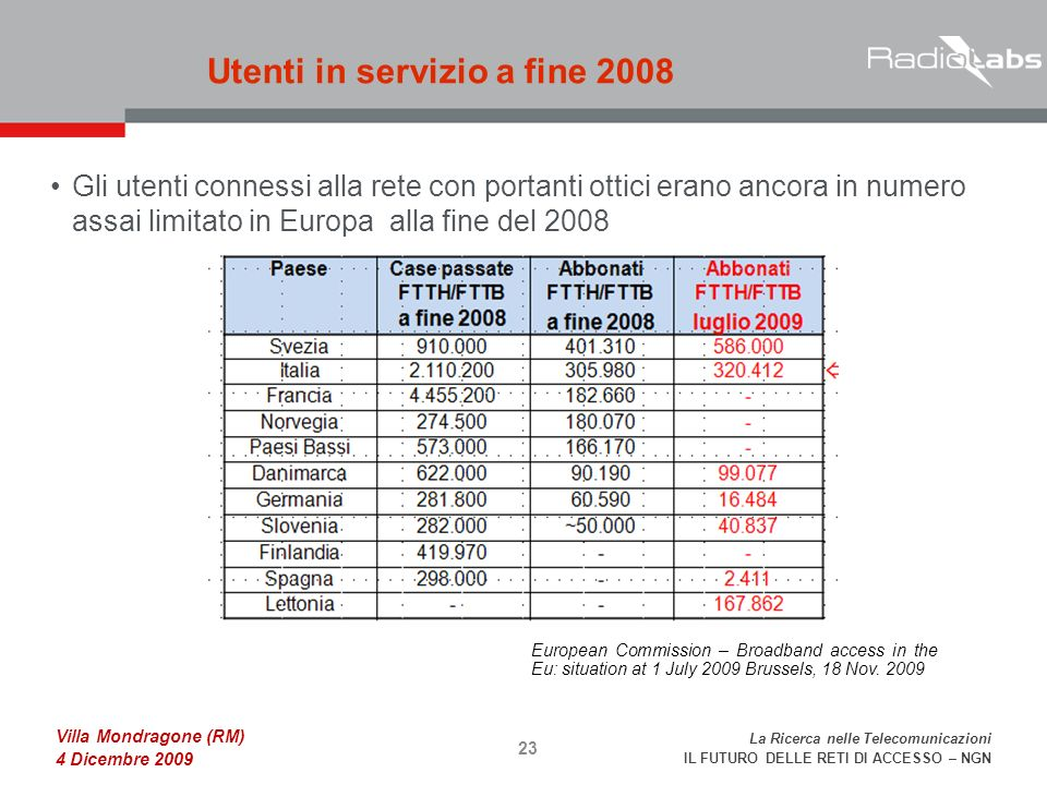 La Ricerca nelle Telecomunicazioni IL FUTURO DELLE RETI DI ACCESSO – NGN Villa Mondragone (RM) 4 Dicembre 2009 Gli utenti connessi alla rete con portanti ottici erano ancora innumero assai limitato in Europa alla fine del 2008 Utenti in servizio a fine European Commission – Broadband access in the Eu: situation at 1 July 2009 Brussels, 18 Nov.