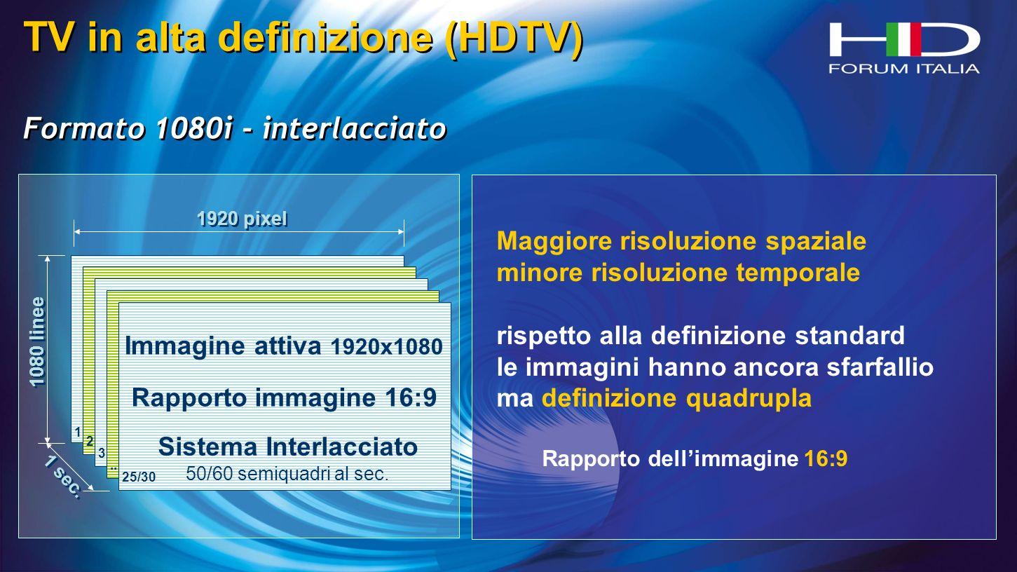 TV in alta definizione (HDTV) Formato 1080i - interlacciato TV in alta definizione (HDTV) Formato 1080i - interlacciato 1920 pixel 1080 linee 1 sec.