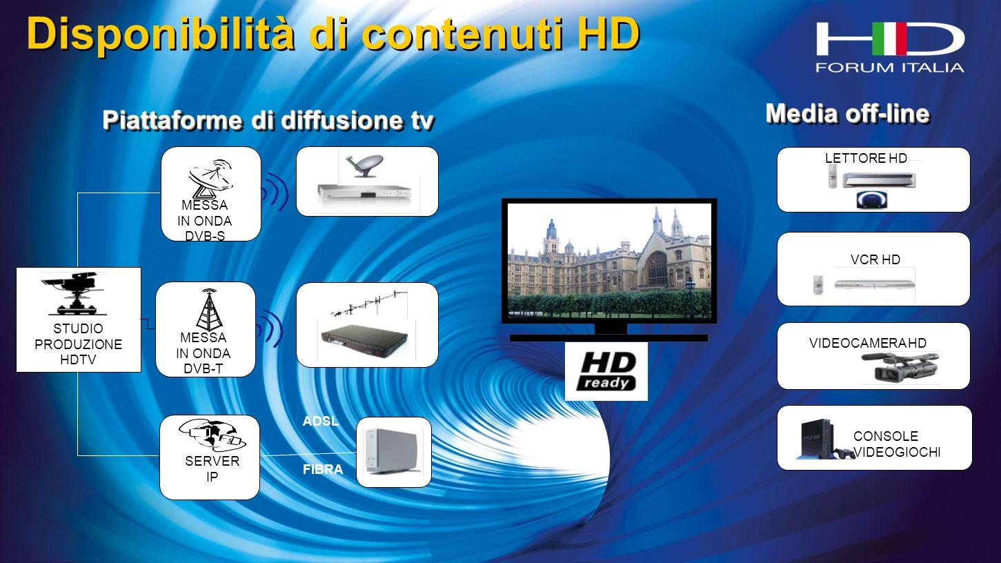 Disponibilità di contenuti HD LETTORE HD VCR HD VIDEOCAMERA HD CONSOLE VIDEOGIOCHI Media off-line TELEVISORE HD Piattaforme di diffusione tv STUDIO PRODUZIONE HDTV MESSA IN ONDA DVB-S MESSA IN ONDA DVB-T SERVER IP FIBRA ADSL