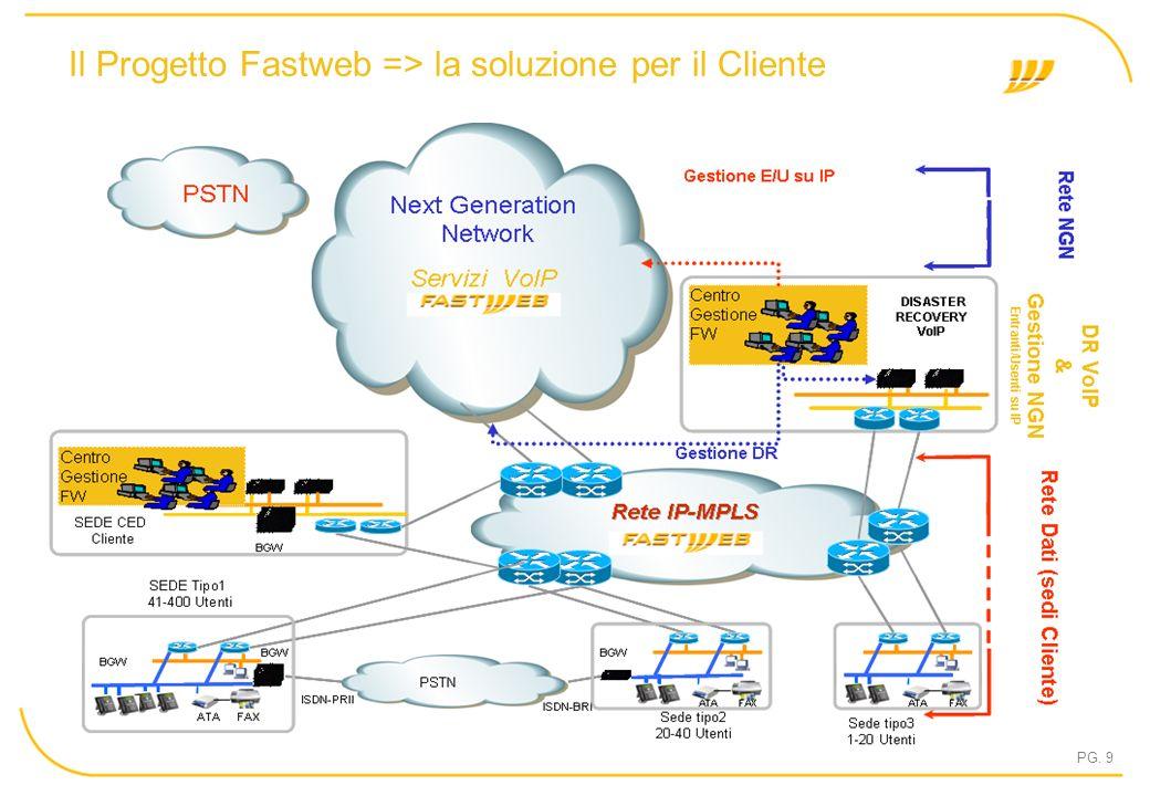 PG. 9 Il Progetto Fastweb => la soluzione per il Cliente