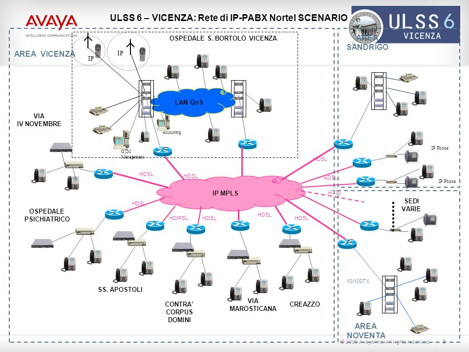 © 2009 Avaya Inc. All rights reserved. Logo cliente 8 IP MPLS ULSS 6 – VICENZA: Rete di IP-PABX Nortel SCENARIO HDSL 10/100TX VIA IV NOVEMBRE OTM Mana