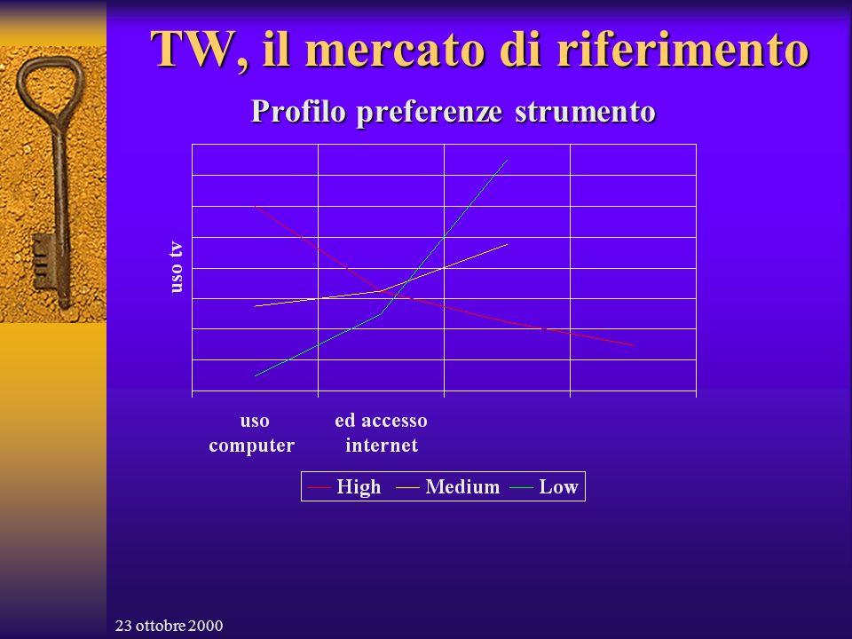 23 ottobre 2000 TW, i vantaggi (1) Sviluppare TW è sviluppare soprattutto partnership con i relativi vantaggi .