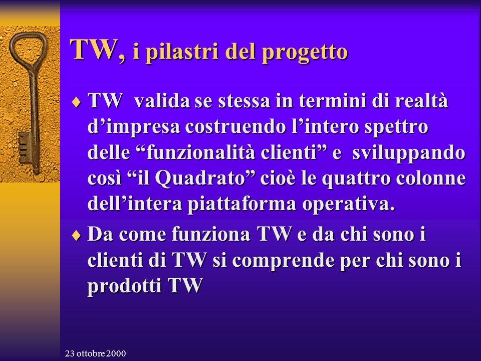 23 ottobre 2000 TW, i pilastri del progetto TW valida se stessa in termini di realtà dimpresa costruendo lintero spettro delle funzionalità clienti e sviluppando così il Quadrato cioè le quattro colonne dellintera piattaforma operativa.