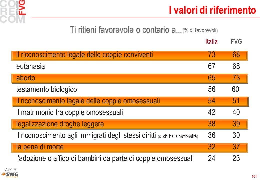101 I valori di riferimento Ti ritieni favorevole o contario a... Valori % ItaliaFVG il riconoscimento legale delle coppie conviventi7368 eutanasia676