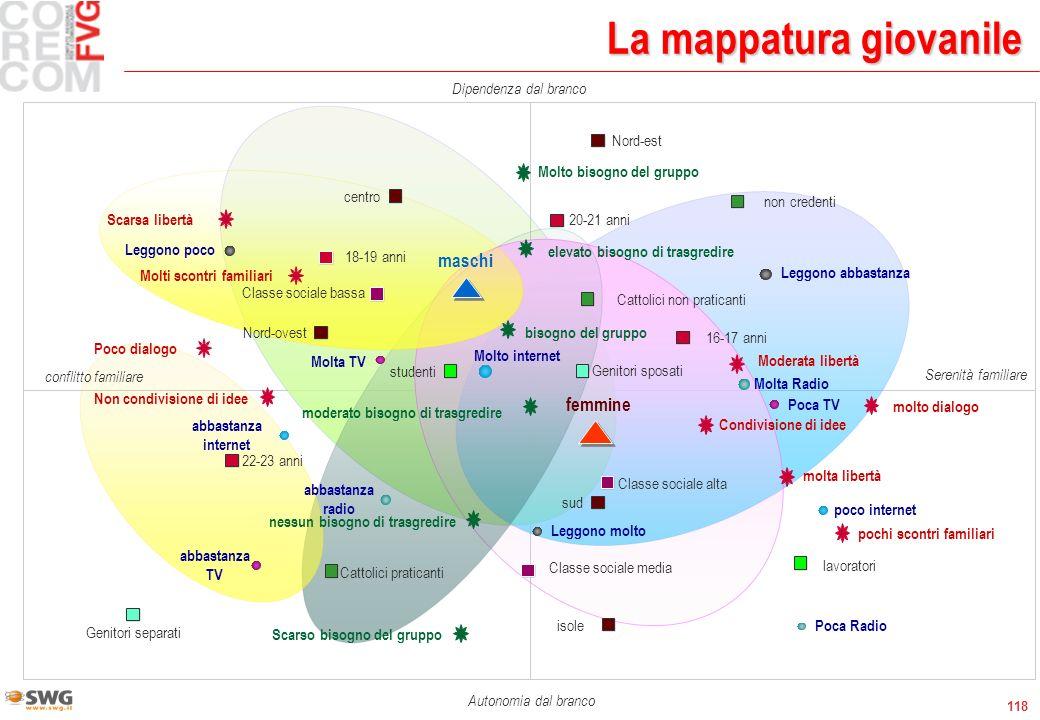 118 La mappatura giovanile Dipendenza dal branco maschi non credenti Cattolici non praticanti Cattolici praticanti 16-17 anni 18-19 anni 20-21 anni 22