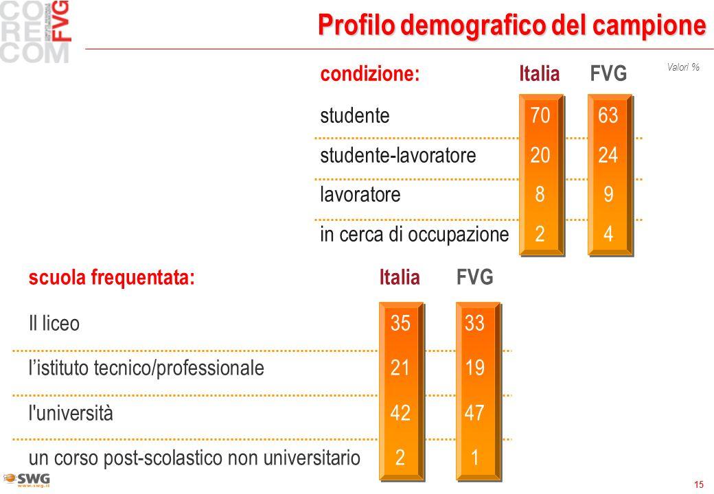 15 Profilo demografico del campione scuola frequentata:ItaliaFVG Il liceo3533 listituto tecnico/professionale2119 l'università4247 un corso post-scola