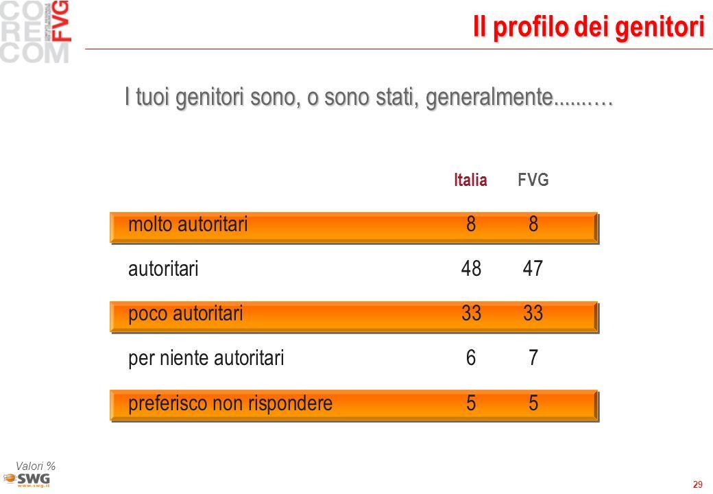 29 ItaliaFVG molto autoritari88 autoritari4847 poco autoritari3333 per niente autoritari67 preferisco non rispondere55 Il profilo dei genitori I tuoi