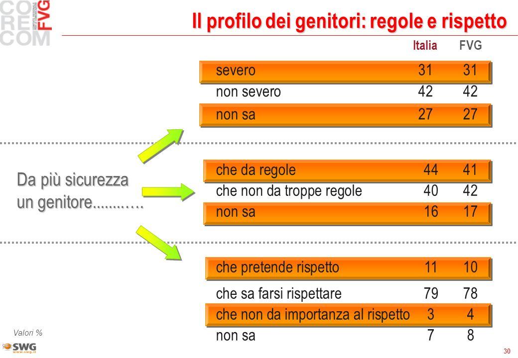 30 ItaliaFVG severo 3131 non severo4242 non sa2727 Il profilo dei genitori: regole e rispetto Da più sicurezza un genitore........…. che da regole4441