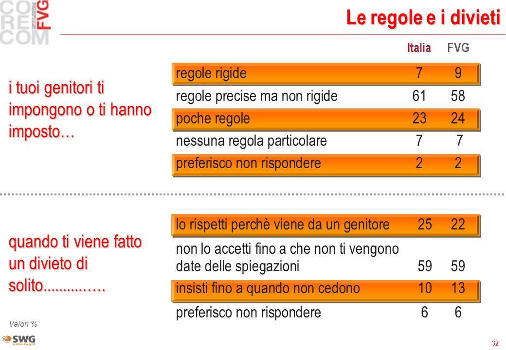32 Le regole e i divieti i tuoi genitori ti impongono o ti hanno imposto… ItaliaFVG regole rigide79 regole precise ma non rigide6158 poche regole 2324