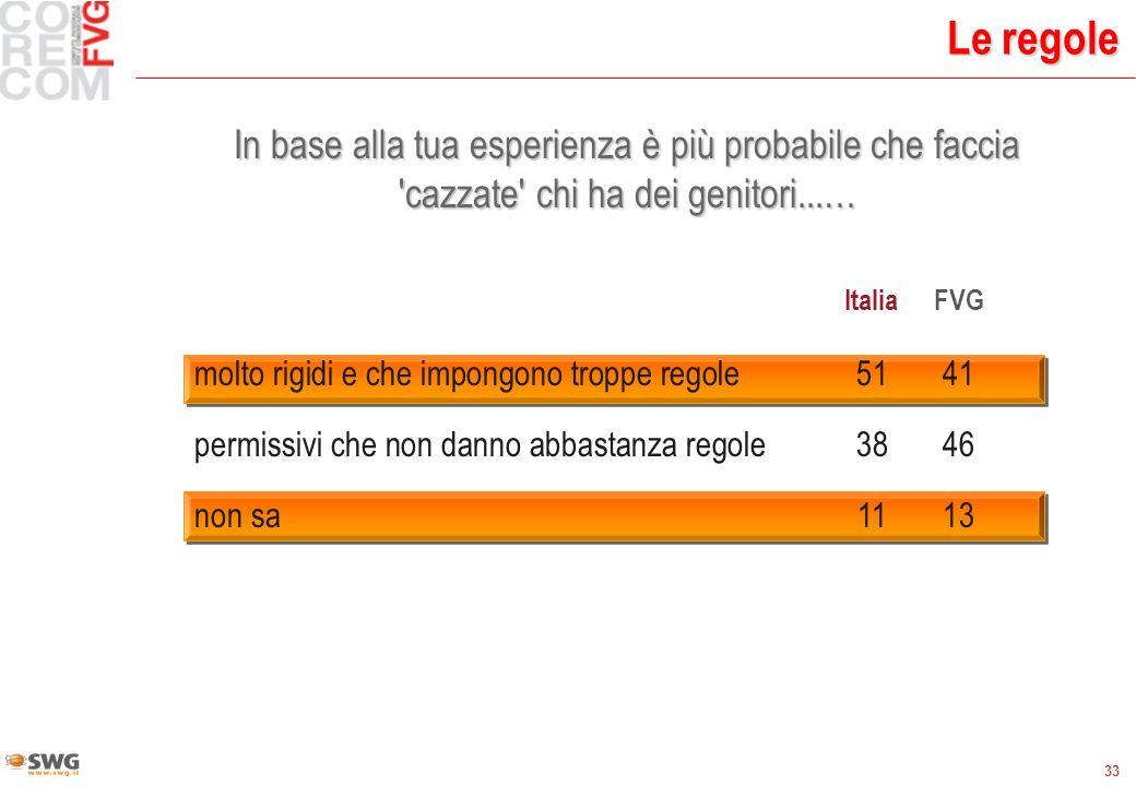 33 Le regole In base alla tua esperienza è più probabile che faccia 'cazzate' chi ha dei genitori...… ItaliaFVG molto rigidi e che impongono troppe re