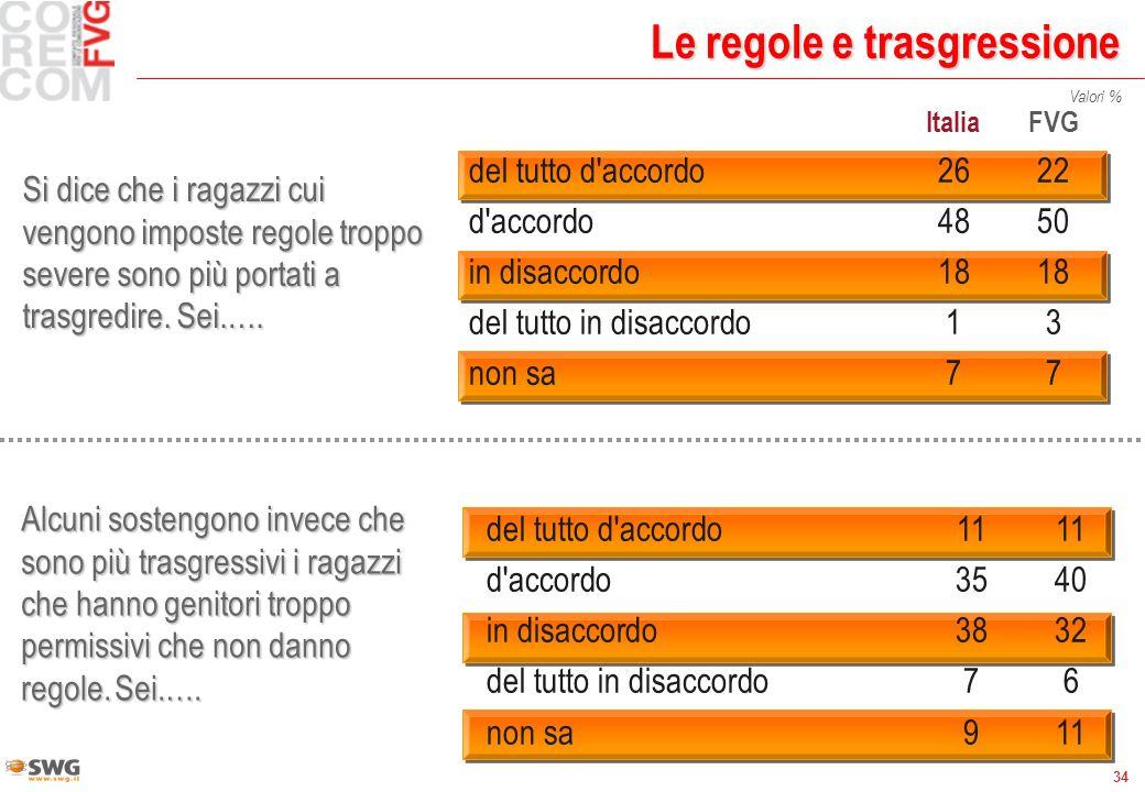 34 Valori % Le regole e trasgressione ItaliaFVG del tutto d accordo 2622 d accordo 4850 in disaccordo 1818 del tutto in disaccordo 13 non sa77 Si dice che i ragazzi cui vengono imposte regole troppo severe sono più portati a trasgredire.