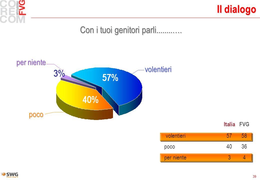 39 Il dialogo Con i tuoi genitori parli........…. volentieri per niente poco ItaliaFVG volentieri5758 poco 4036 per niente 34
