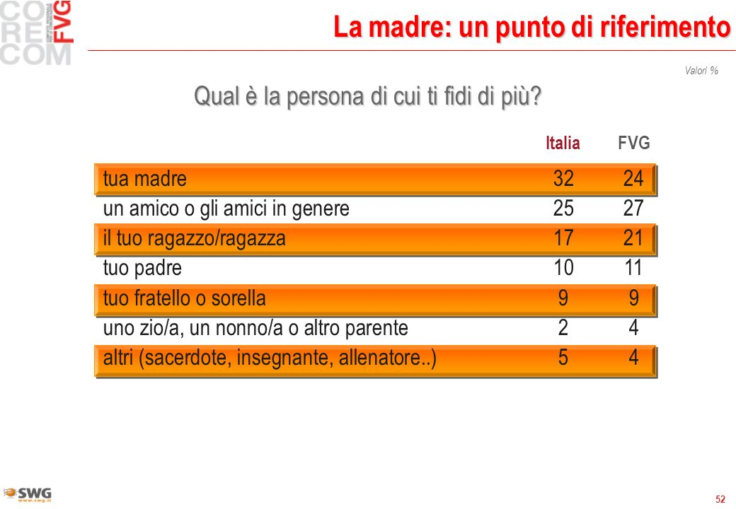 52 La madre: un punto di riferimento Qual è la persona di cui ti fidi di più? Valori % ItaliaFVG tua madre3224 un amico o gli amici in genere2527 il t