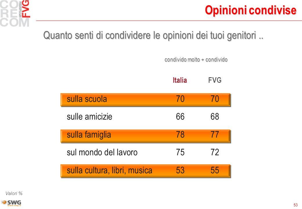 53 Opinioni condivise Quanto senti di condividere le opinioni dei tuoi genitori.. Valori % ItaliaFVG sulla scuola7070 sulle amicizie6668 sulla famigli